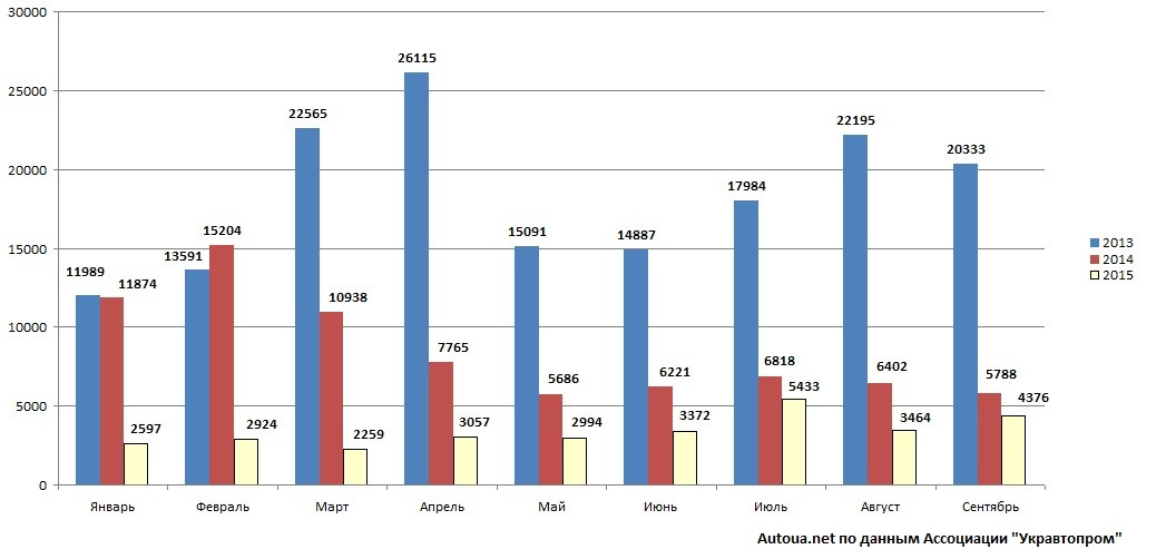 Статистика автопродаж в Украине